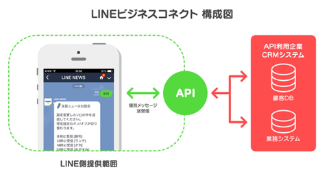 linebusiness